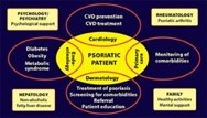 The Management of Comorbidities in Psoriatic Disease