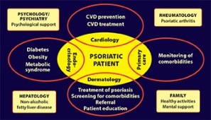 Screening for Comorbidities in Psoriatic Disease: Interdisciplinary Collaboration and Shared Decision-Making
