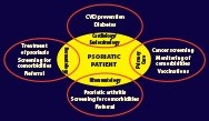 Psoriatic Disease Comorbidities: Infections and Malignancies